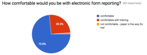 When asked about electronic reporting, about 99% of volunteers were comfortable with it if trained.